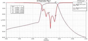 26 to 28.5 GHz 5G BPF ceramic filter, HFSS