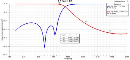 8.5 GHz LPF, HFSS